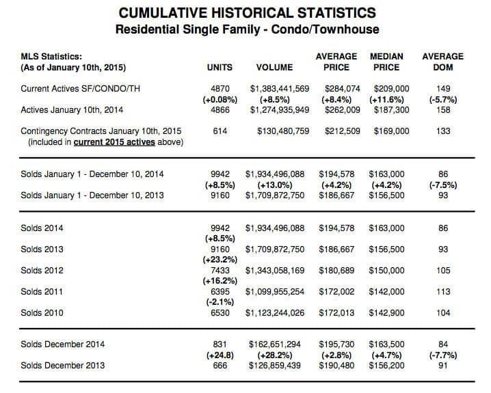 Cumulative Historical Stats for Greenville SC MLS.42 AM