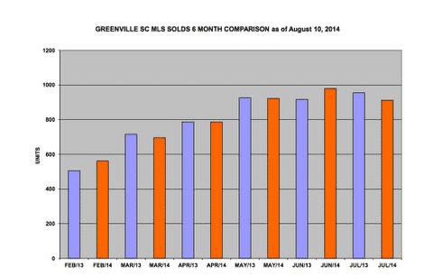 Greenville-market-chart