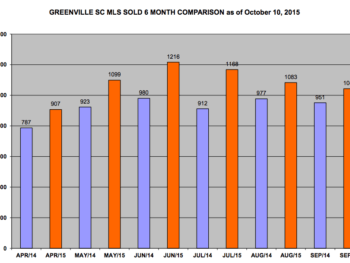 2015 Greenville MLS sold stats