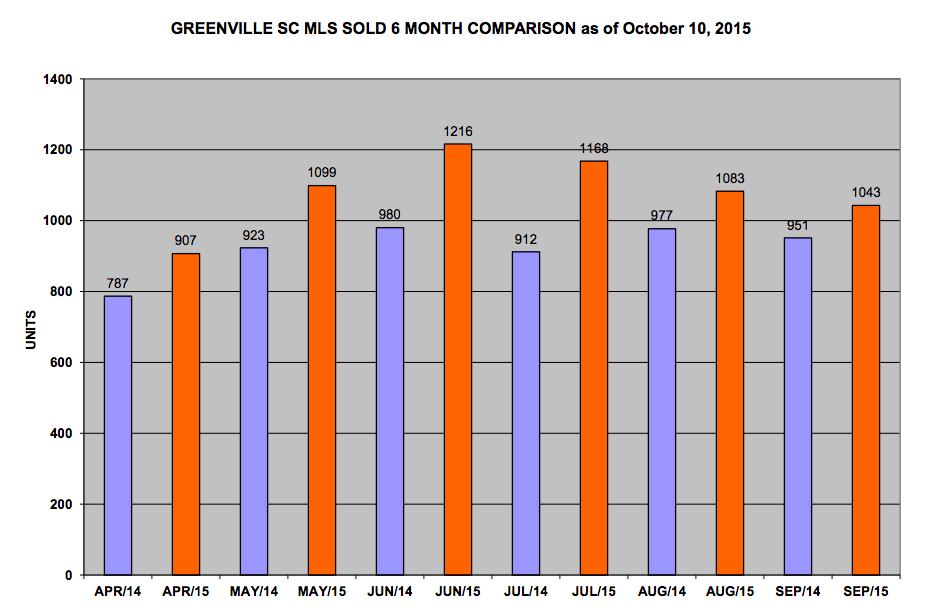 2015 Greenville MLS sold stats