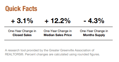 Greenville Home Sales Facts