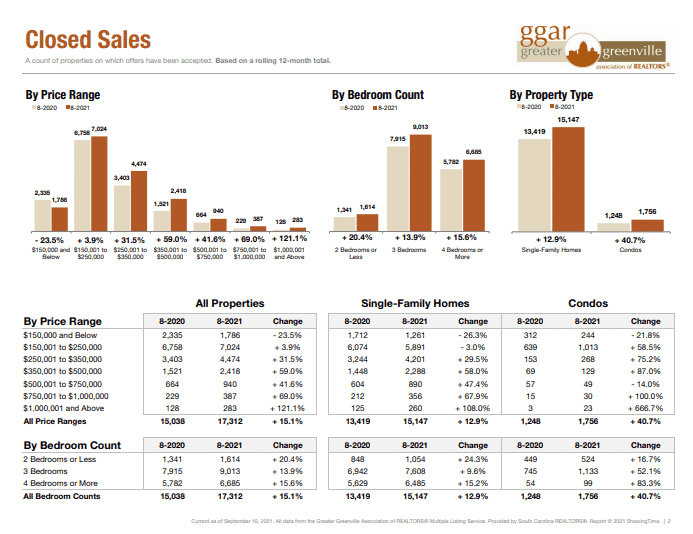 closed home sales in Greenville
