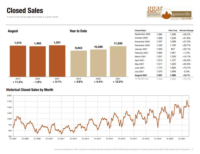 closed home sales in Greenville breakdown