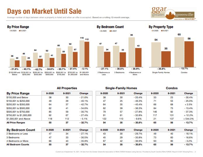average days on Greenville market breakdown