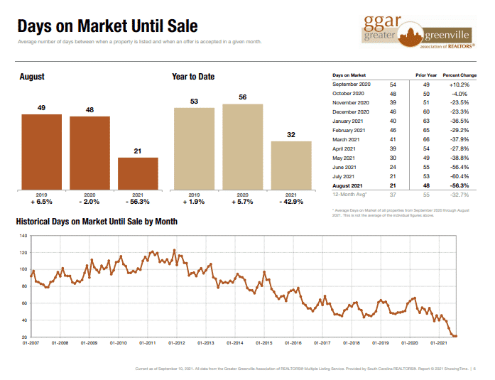 average days on Greenville market