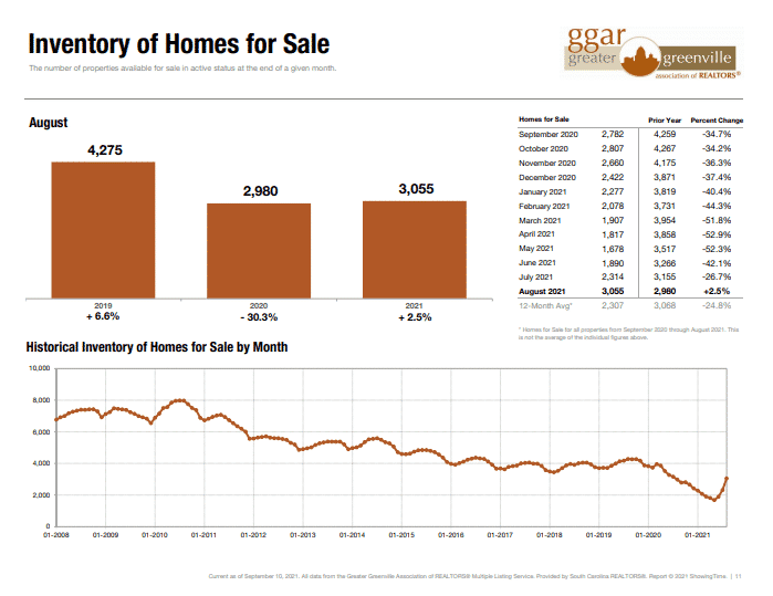 August home inventory in Greenville
