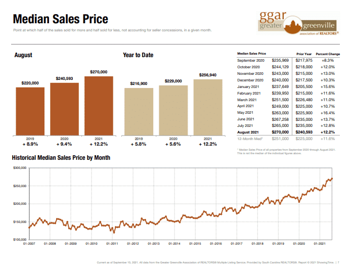 Median prices of homes sold in Greenville