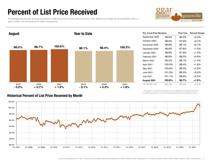 Averaged home price received in Greenville